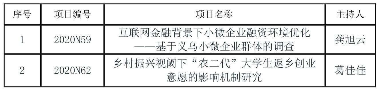 2013年浙江省社科联_经济管理学院成功立项浙江省社科联调研专项课题2项-经济管理学院